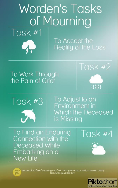 worden-tasks-of-mourning-1